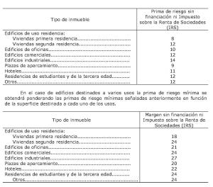 Orden eco 805 2003 tasaci n de inmuebles tasacion for Tasacion de pisos en madrid